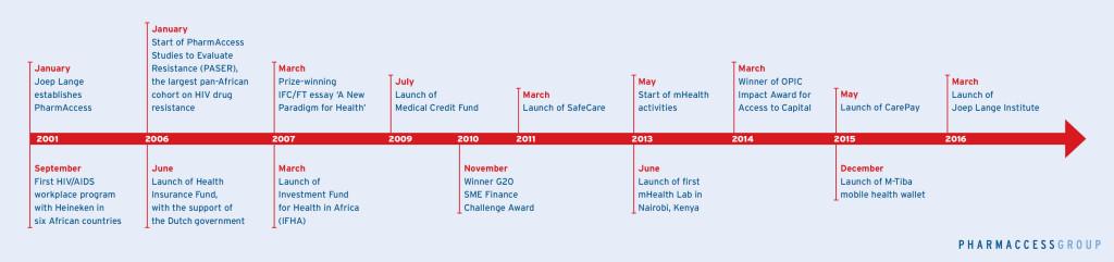 History-Timeline