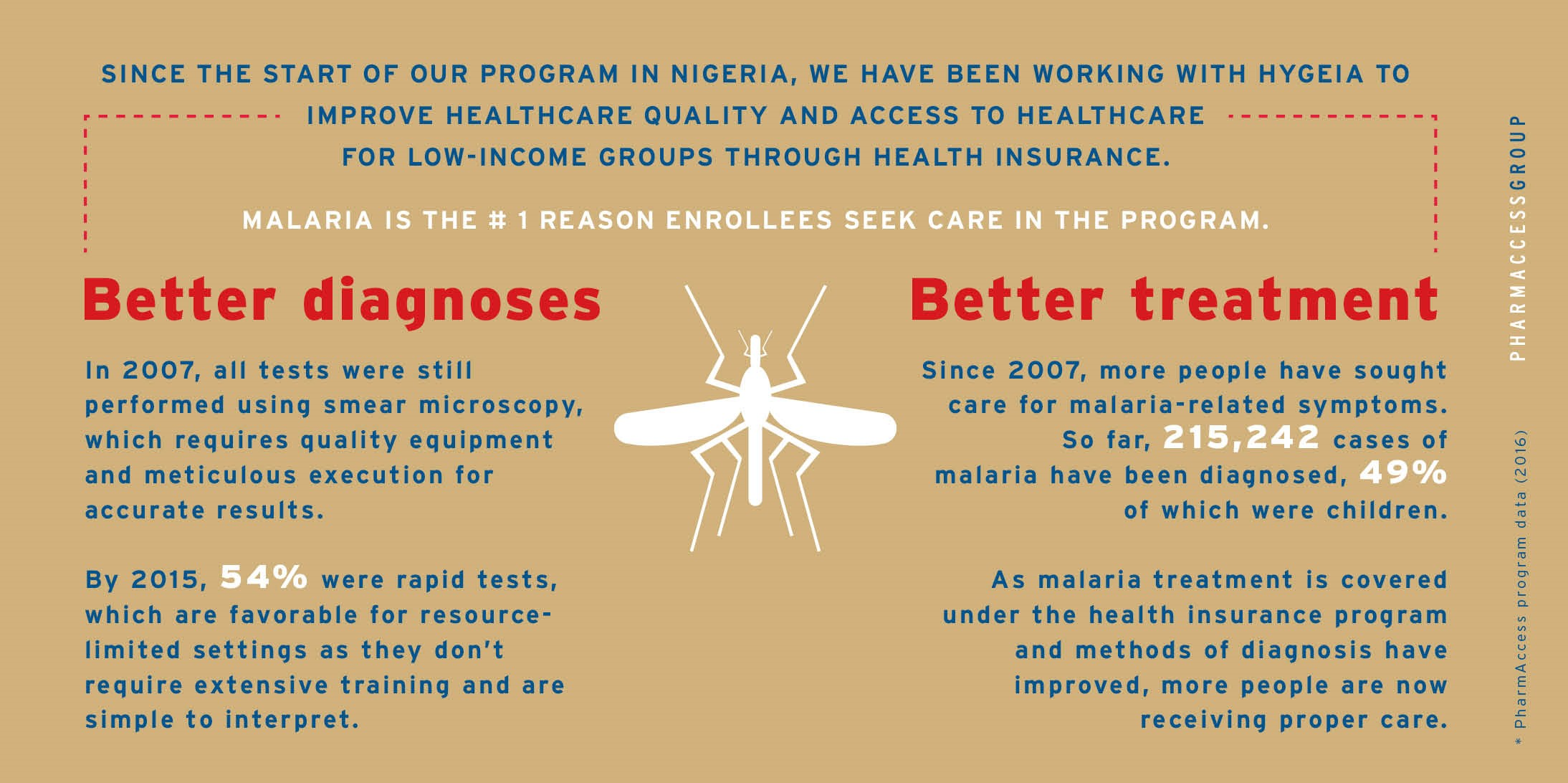 World Malaria Day 2016